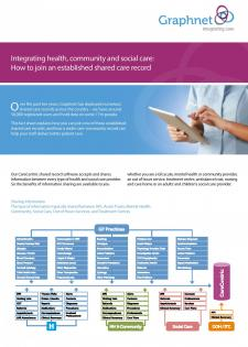 Integrating-health,-community-&-social-care